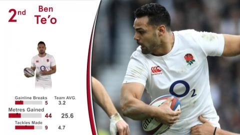 Rugby Insight: Key Influencers, England v Italy